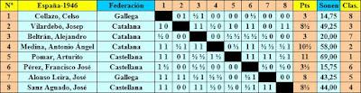 Clasificación final según Ajedrez Español del XI Campeonato de España Individual de Ajedrez