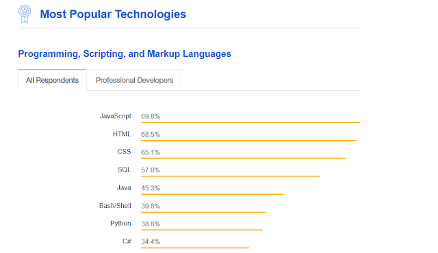 Top 10 Courses to Learn JavaScript in 2018 - Best of Lot