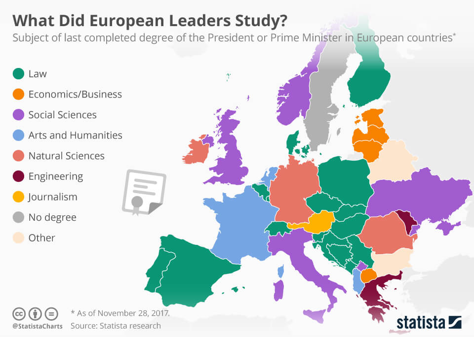 What Have The Most Famous European Leaders Studied? This Chart Will Help You Find Out