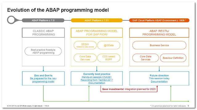 Modelo de programación ABAP - Consultoria-SAP
