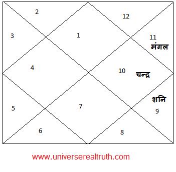 Durdhara-Yog5