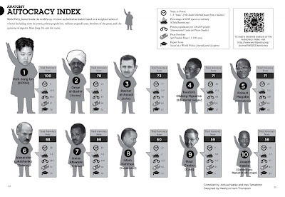 Developing an 'Autocracy Index' (World Policy Inst