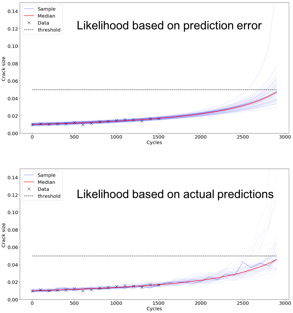 Predication graphs