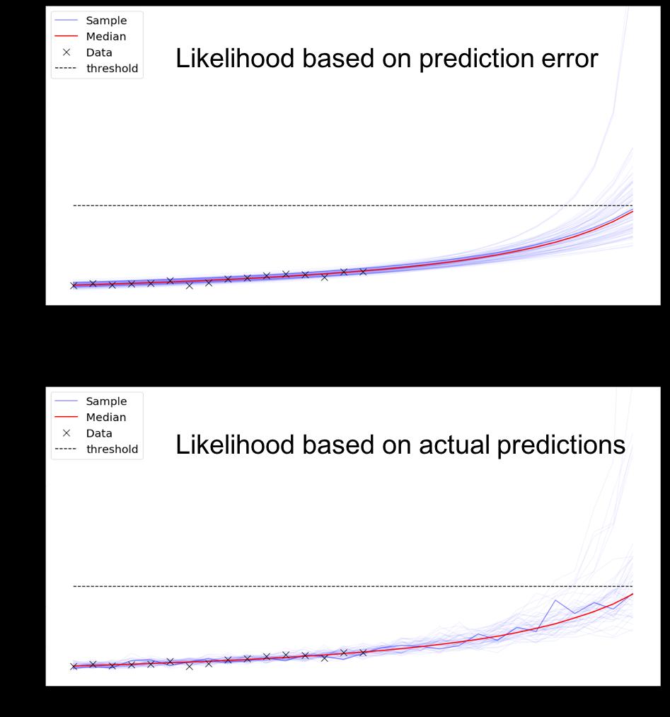 Predication graphs