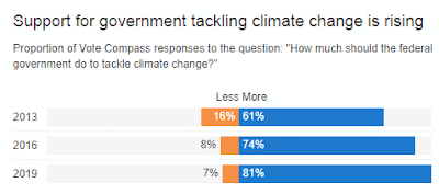 How many Australians want more action on climate change