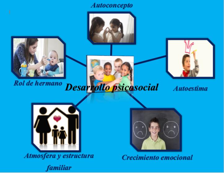 Teoria del desarrollo psicosexual pdf