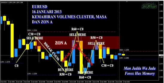 Cluster forex