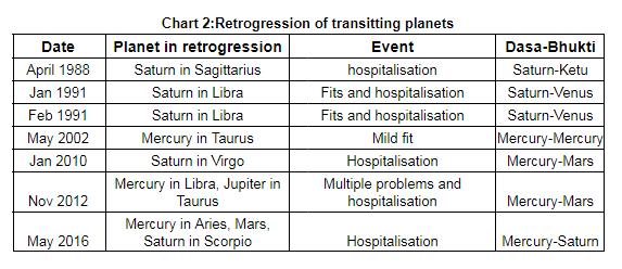 Understanding Retrograde Planets - Part II - Vedic Astrology