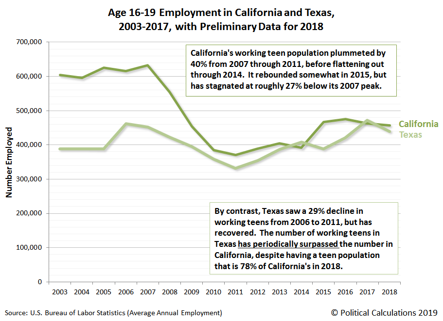 Age 16-19 Employment in California and Texas, 2003-2017, with Preliminary Data for 2018