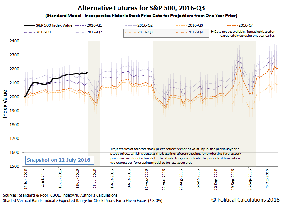 Alternative Futures - S&P 500 - 2016Q3 - Standard Model - Snapshot 2016-07-22