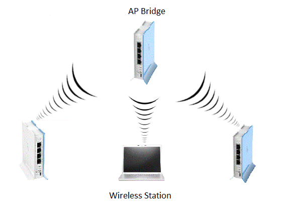 Labs AP Bridge Dan Wireless Station Pada MikroTik - Cinta Networking
