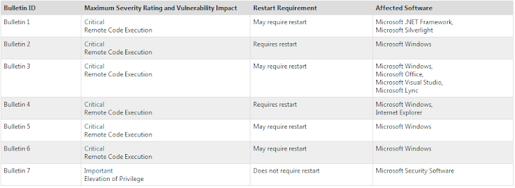 Microsoft to patch Six critical Remote Code Execution vulnerabilities this Tuesday