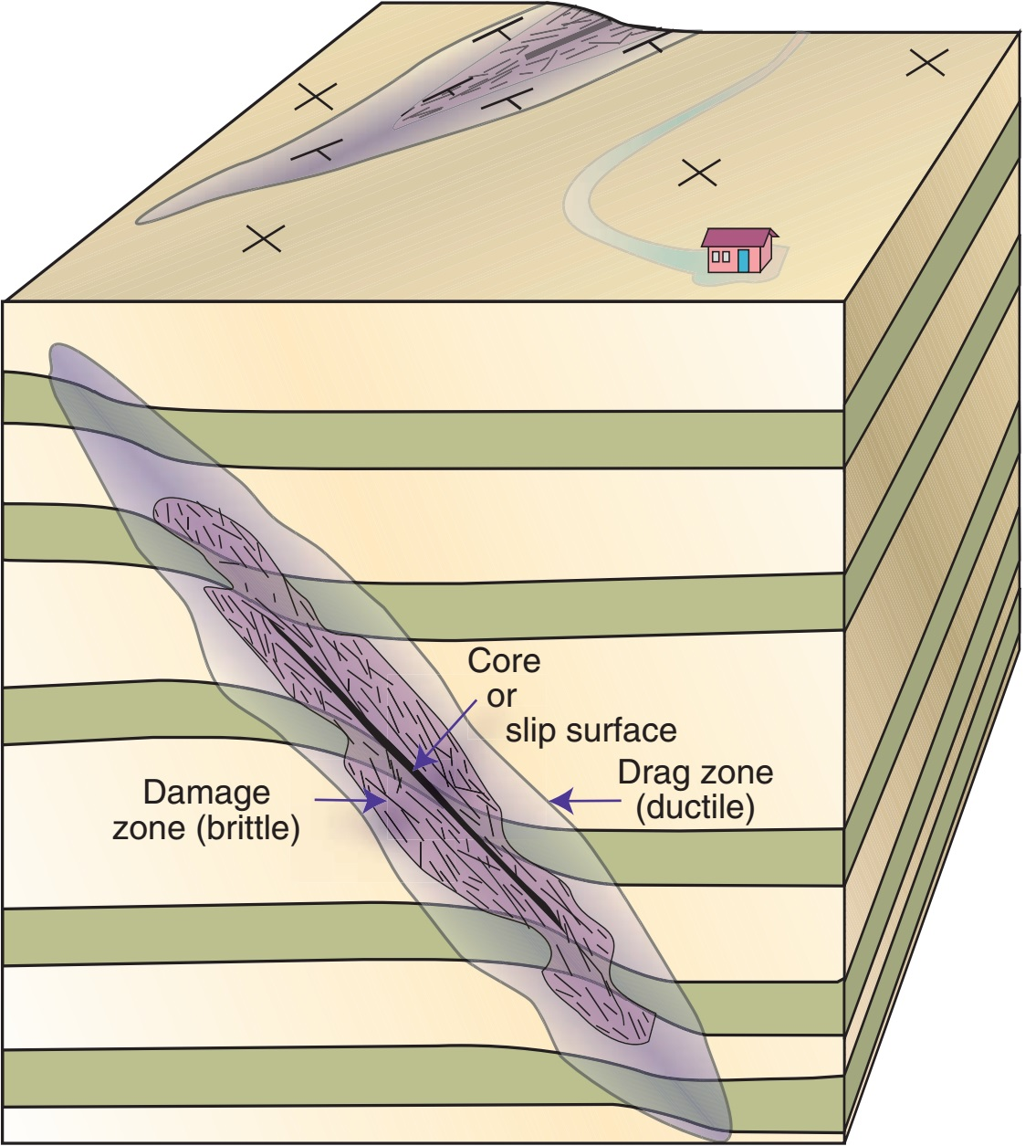 Fault anatomy ~ Learning Geology