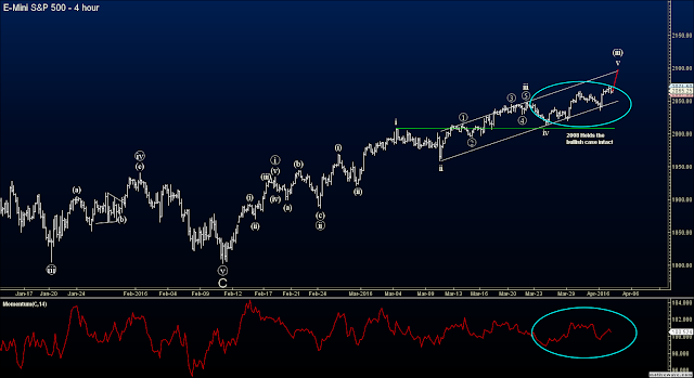 Elliott Wave Futures Signals - S&P (ES)