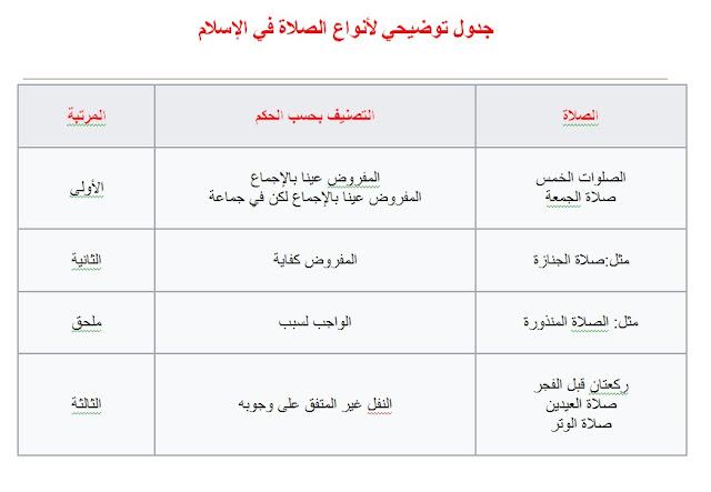 أنواع الصلاة في الإسلام