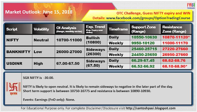 Indian Market Outlook: June 15, 2018