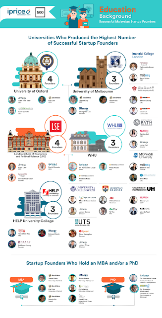 Universities who produced the highest number of successful startup founders