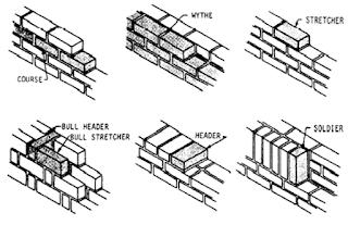 Jenis-jenis cara pemasangan batu bata
