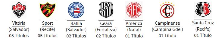Campeões da Copa Nordeste