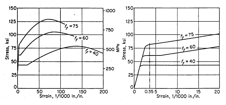Mutu dan kekuatan serta grafik regangan tegangan gambar 113 grafik regangan tegangan untuk baja penguat yang banyak dipakai dengan harga spesifikasi titik lcleh minimum berkisar antara 40 sampai 75 ksi ccuart Choice Image