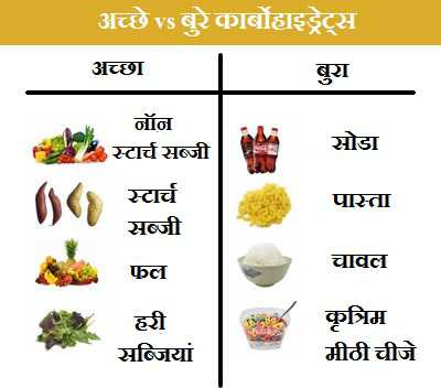 Good and bad carbohydrates for Cuisine hindi meaning
