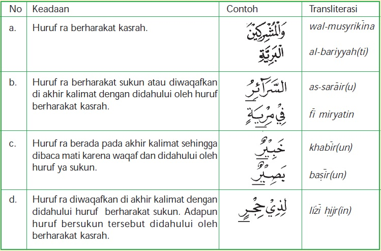Hukum Bacaan Qalqalah dan Ra (Pelajaran Agama Islam SMP