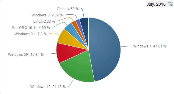 Grafico diffusione sistemi operativi desktop Luglio 2016