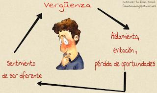 Grafico visual circulo verguenza