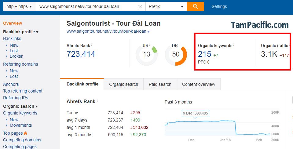 Tăng 60000 lượt truy cập vào website trong vòng 6 tháng tới 3 tuyệt kỹ