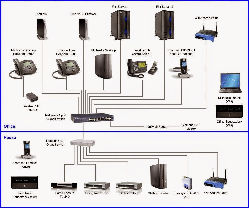 Voip Home Theater Network Block Diagram Wire Data Schema 5 1 Wiring Over Internet Protocol Pankaj G Bhagchandani Rh Pankajgpankajpankajbhagchandani Blogspot Com Simple