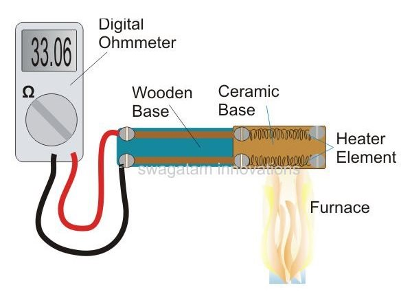 """high temperature sensor unit can be designed by using an ordinary """"heater element"""""""