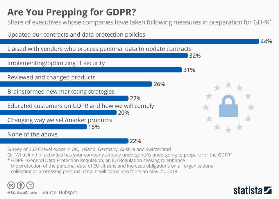 Are you Prepping for GDPR? - Chart
