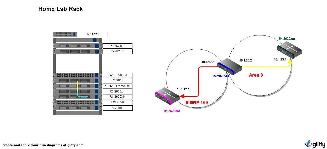 CCNP or BUST : Simple Redistribution EIGRP-OSPF