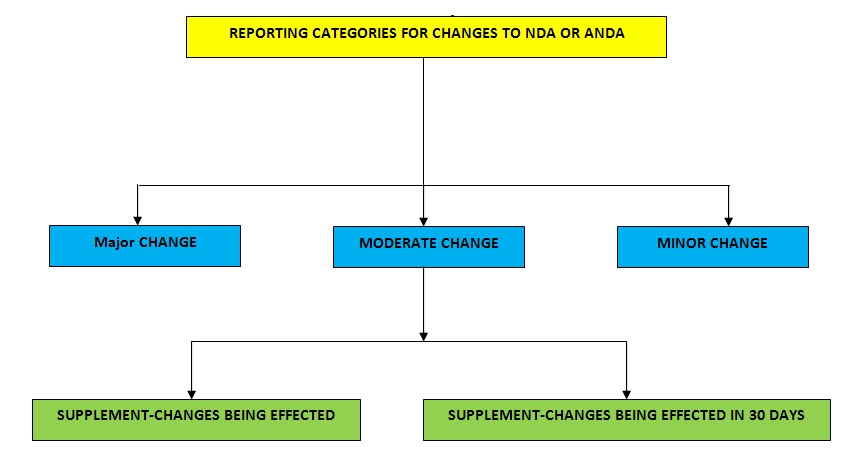 Fda Nda – Wonderful Image Gallery