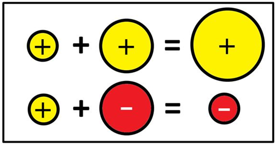 Scaffolded Math And Science Integer Rules Visual References For