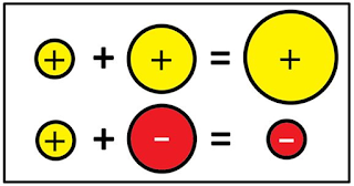 In this post is a free set of visual integer addition and subtraction posters for download. The pdf file is based on amazing visual references for integer operations made by super Math Teacher Don Steward and make a helpful addition to any classroom math word wall.