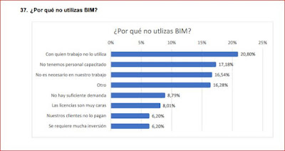 Gráfico con las razones aducidas para no usan BIM (en España)