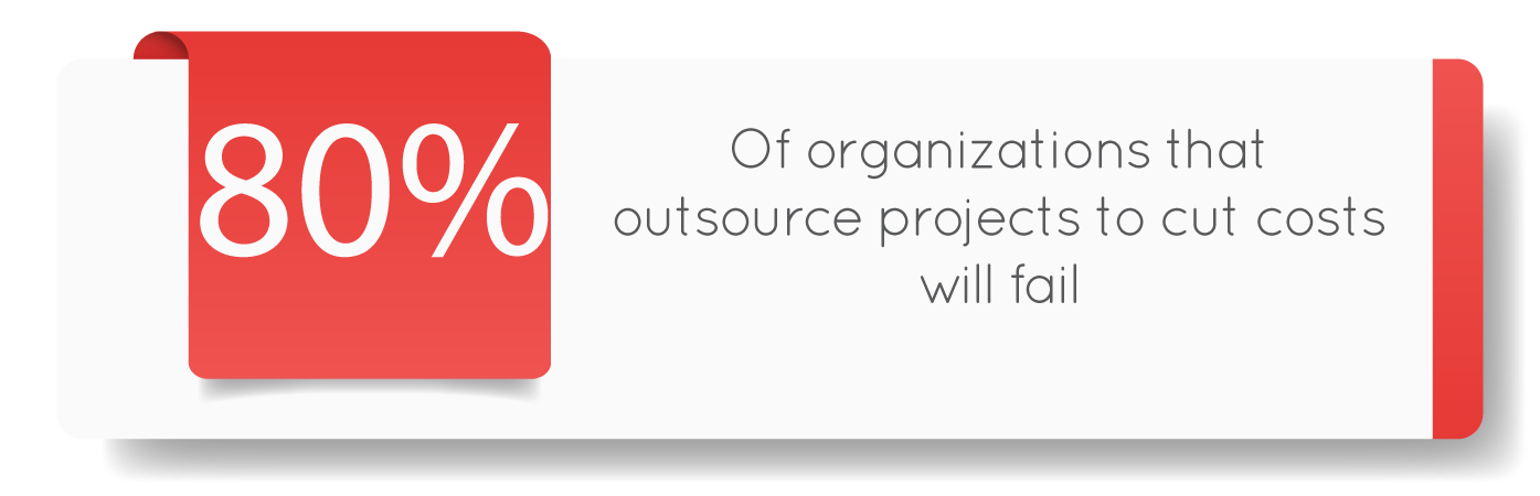 80% of companies that outsource software testing to cut costs alone will fail