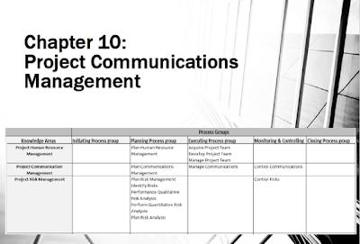 Manajemen Proyek - Project Communications Management