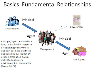 principal and agent relationship example
