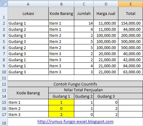 Fungsi count merupakan fungsi yang dipakai untuk menghitung jumlah sel  Fungsi Countif dan Countifs di Excel