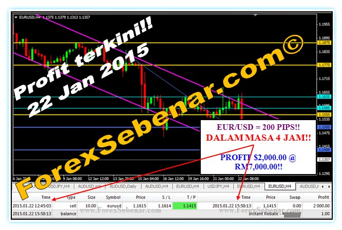 Strategi scalping 1-2 pip/hari