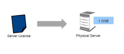 Licentiere SQL Server
