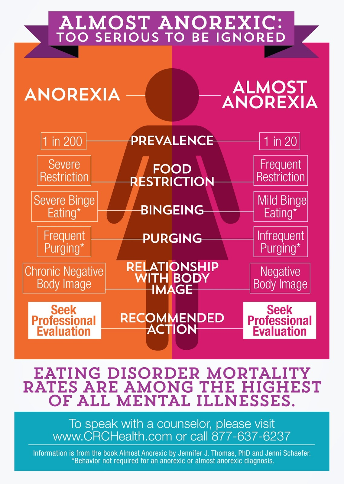 Fighting Anorexia Get Help Before Its Too Late