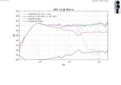 Buchardt - Spinorama data | Speaker Data 2034