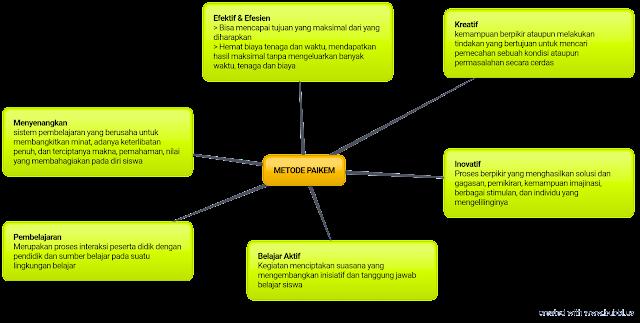 Melajah.com memberikan metode belajar yang inovatif, kreatif, aktif dan menyenangkan