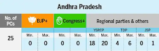 Who will win 2019 Election in Andhra Pradesh