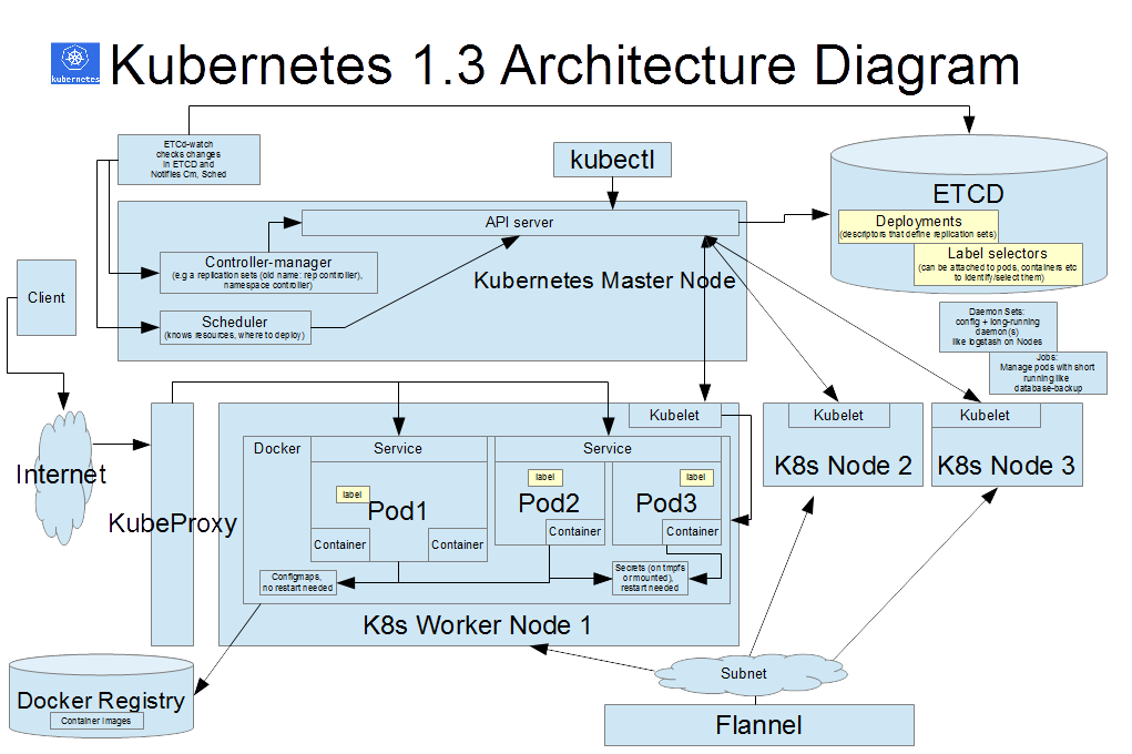 Tech team lead news for Architecture kubernetes