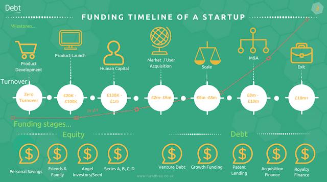 Startup Funding untuk Meningkatkan Bisnis Startup Anda