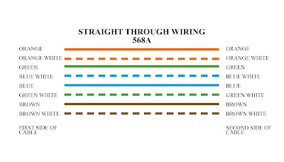 Straight-Through Cable Color Code